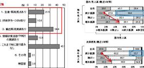 近畿地域の中小・<br>中堅企業の海外展開に<br>係る実態調査